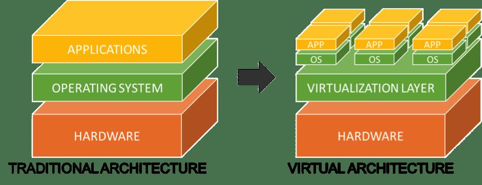 Virtualization keeps hackers away.