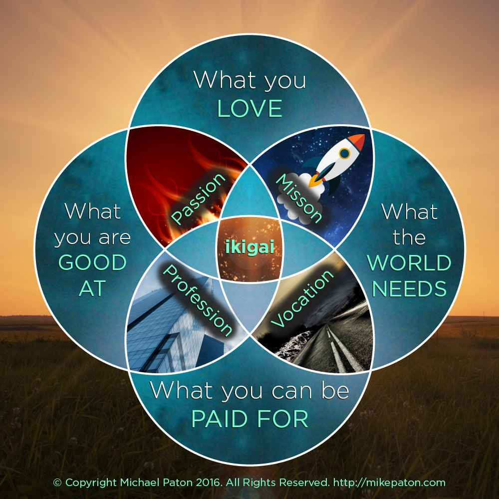 How to find your Ikigai (your passion) drawing.