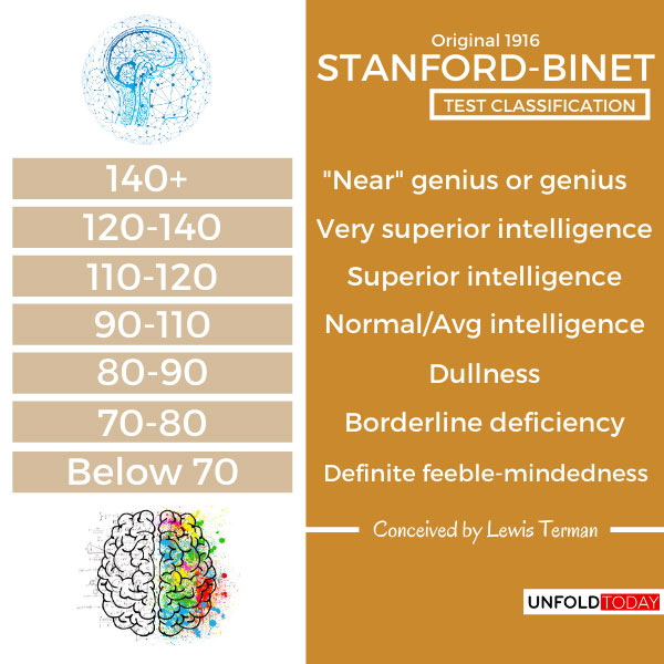 Original Stanford-Binet Test IQ Scale with genius being the top range.