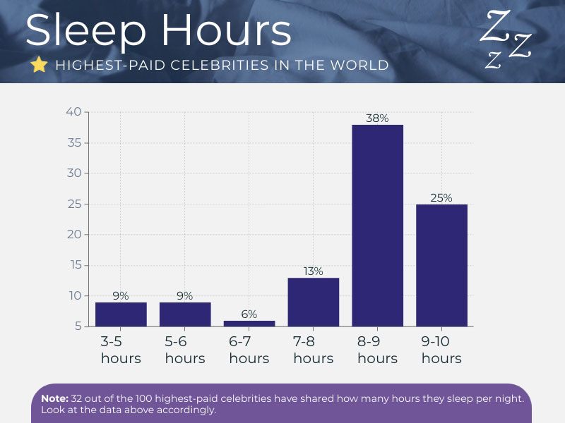 Graph showing how many hours do the highest-paid celebrities in the world sleep per night