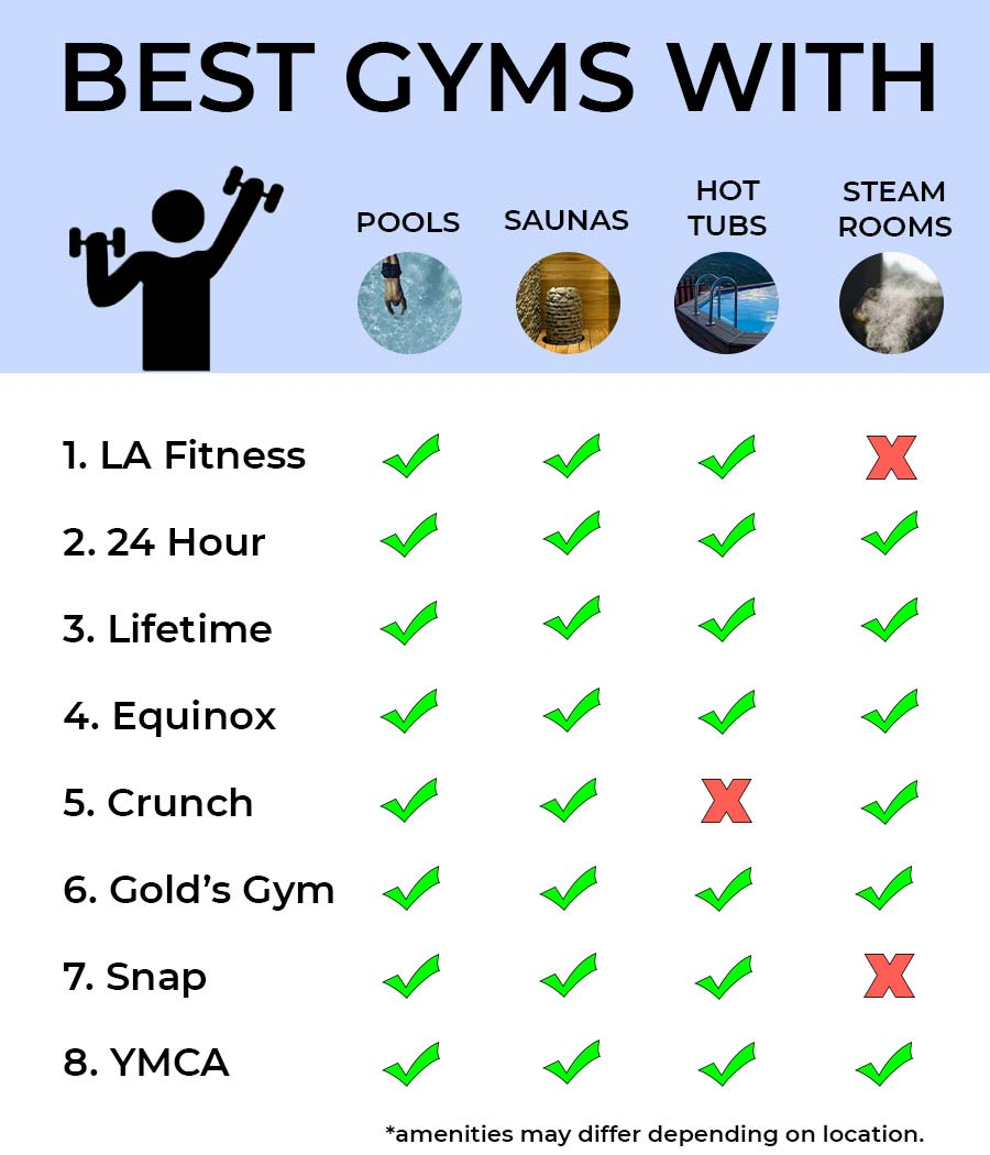 8 best gyms with pools, saunas, steam rooms, and hot tubs.