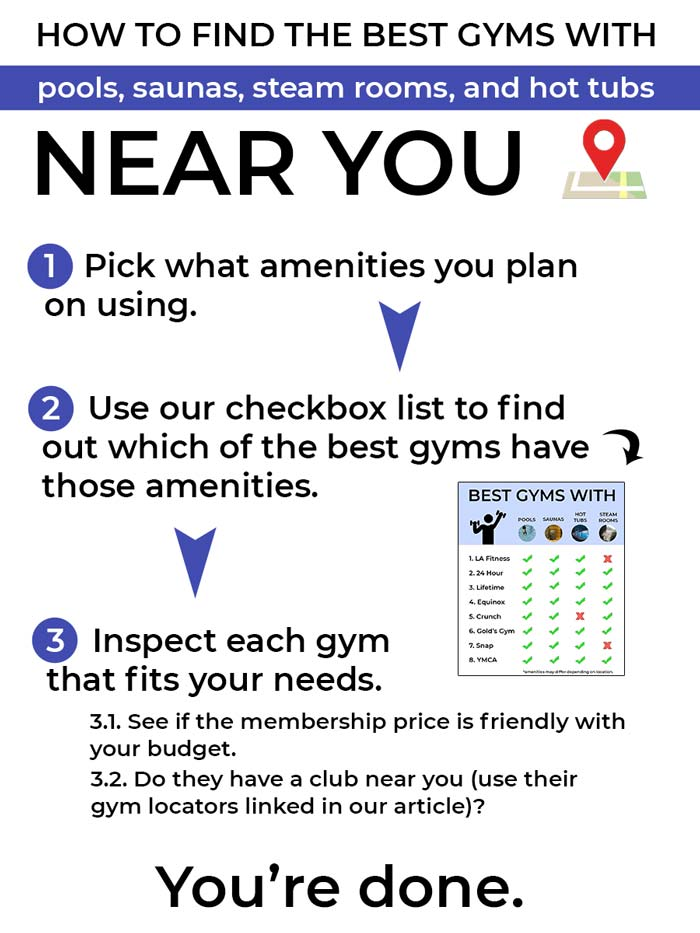 How to find the best gyms with pools, saunas, and steam rooms near you - decision tree.