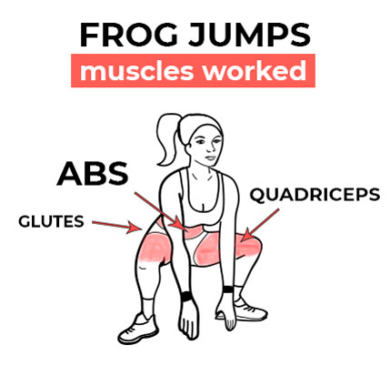 Illustration of the muscles worked by frog jumps on a woman doing the exercise.